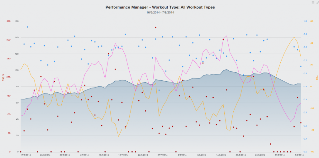 PerformanceManager-2014-06-16to09-07