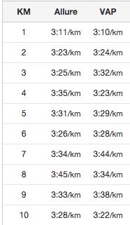 10km Saint Grégoire 2016 - allure